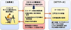 CAFISの新サービス「不正検知サービス」(出典:NTTデータ)