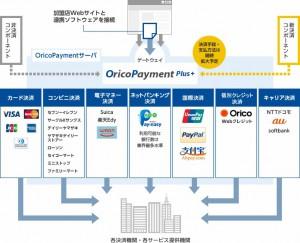 「OricoPayment Plus」の概要(出典:オリコのプレスリリース)