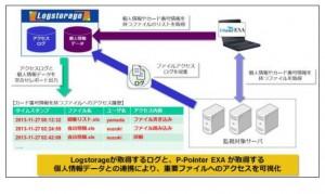 個人情報検出ソフト「P-Pointer EXA」と統合ログ管理システ「Logstorage」の技術連携イメージ(出典:レピカのプレスリリース)