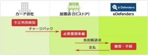 チャージバック保証サービスの流れ(出典:SAVAWAYのWebサイト)